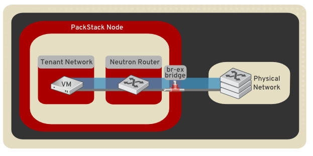 Packstack networking