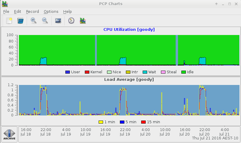 CPU and Loadavg summary over 3 days