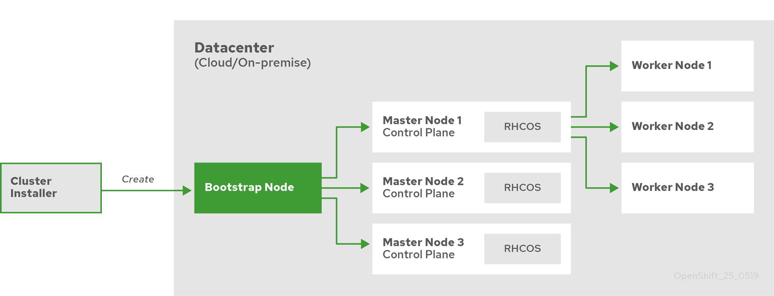 OpenShift 4 deployment process overview