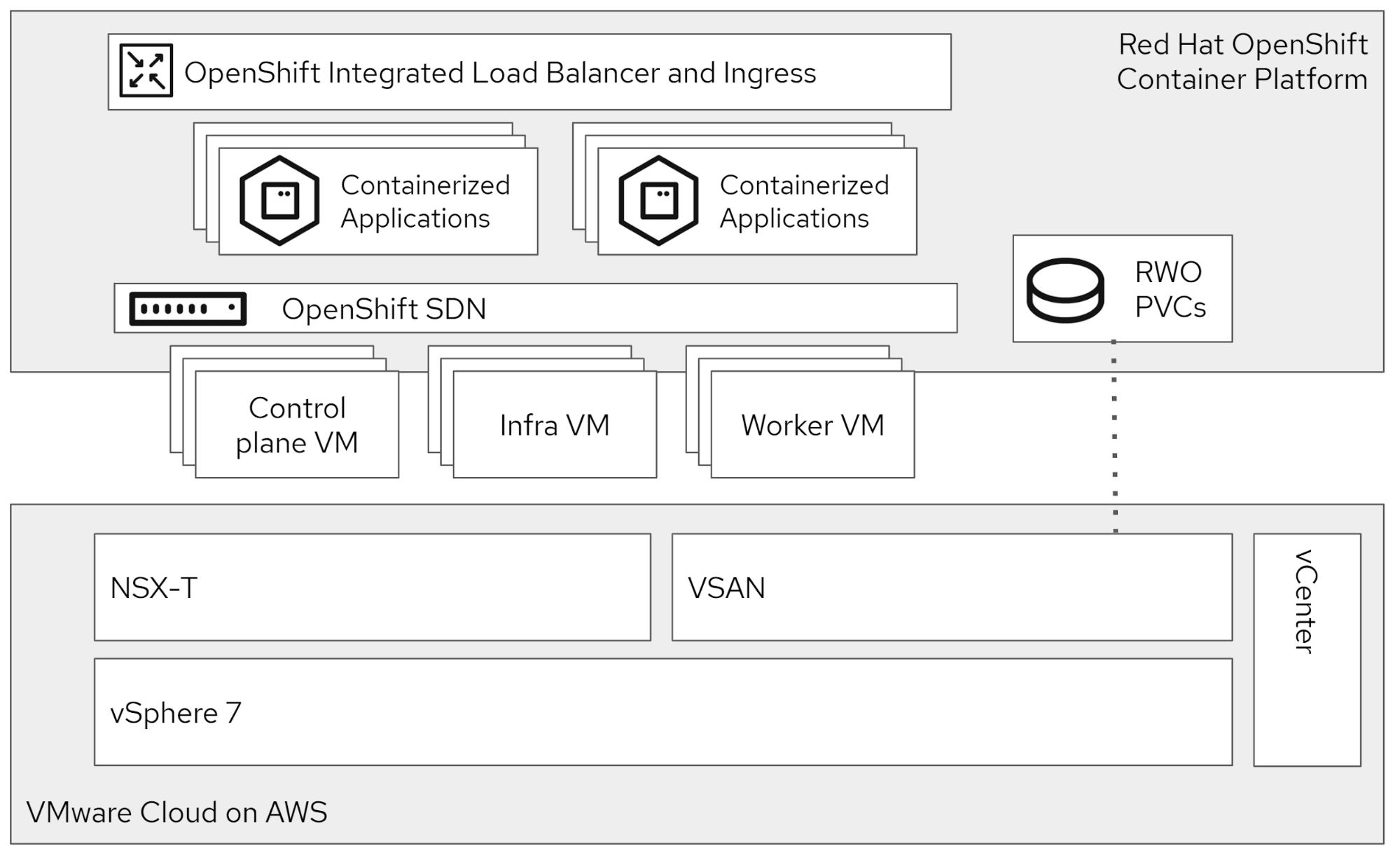 Red Hat OpenShift on VMware vSphere installation overview