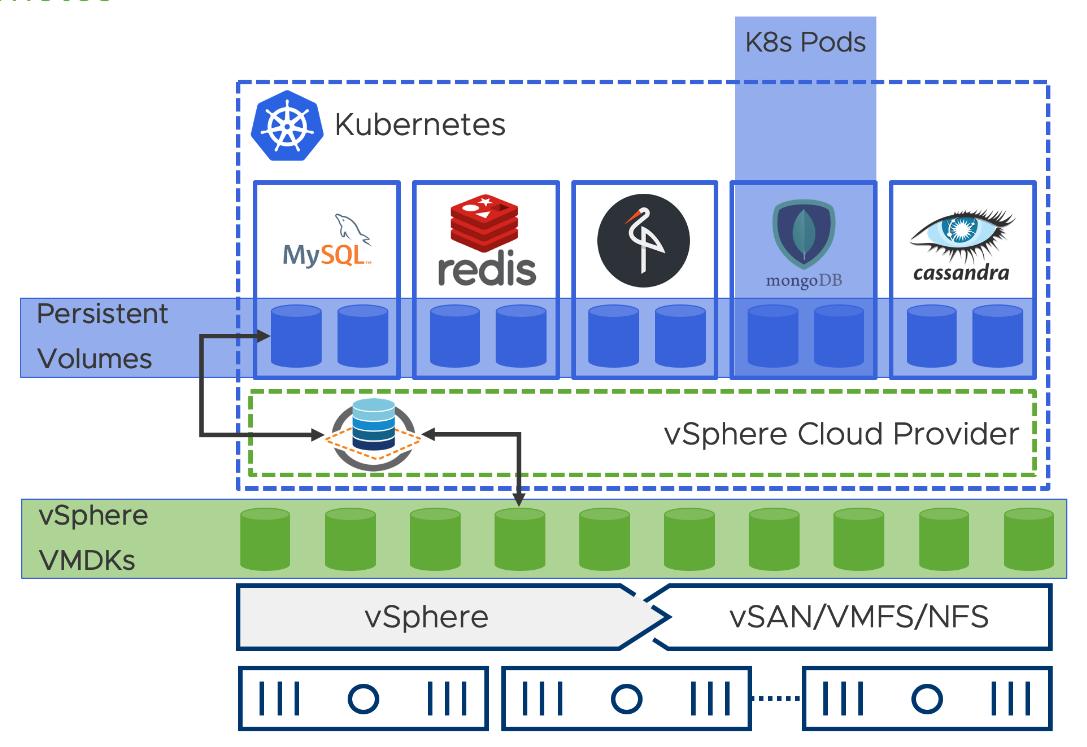 VMware vSphere Kubernetes integrations