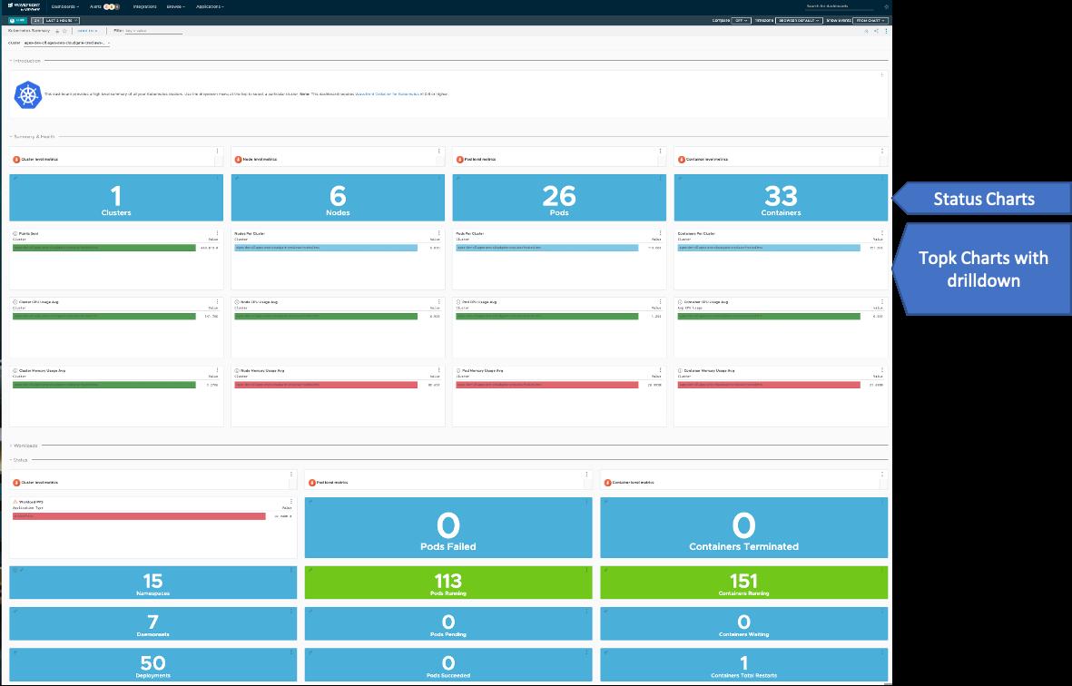 VMware Tanzu Observability dashboards view
