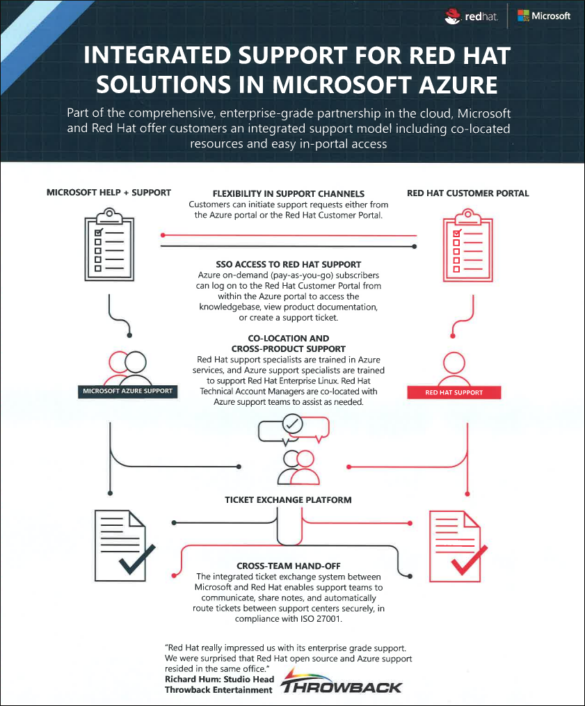 How To Engage Red Hat For Issues In Microsoft Azure