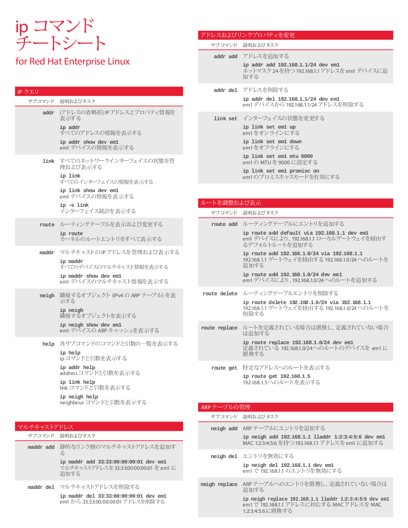 IP Cheat Sheet for Red Hat Enterprise Linux