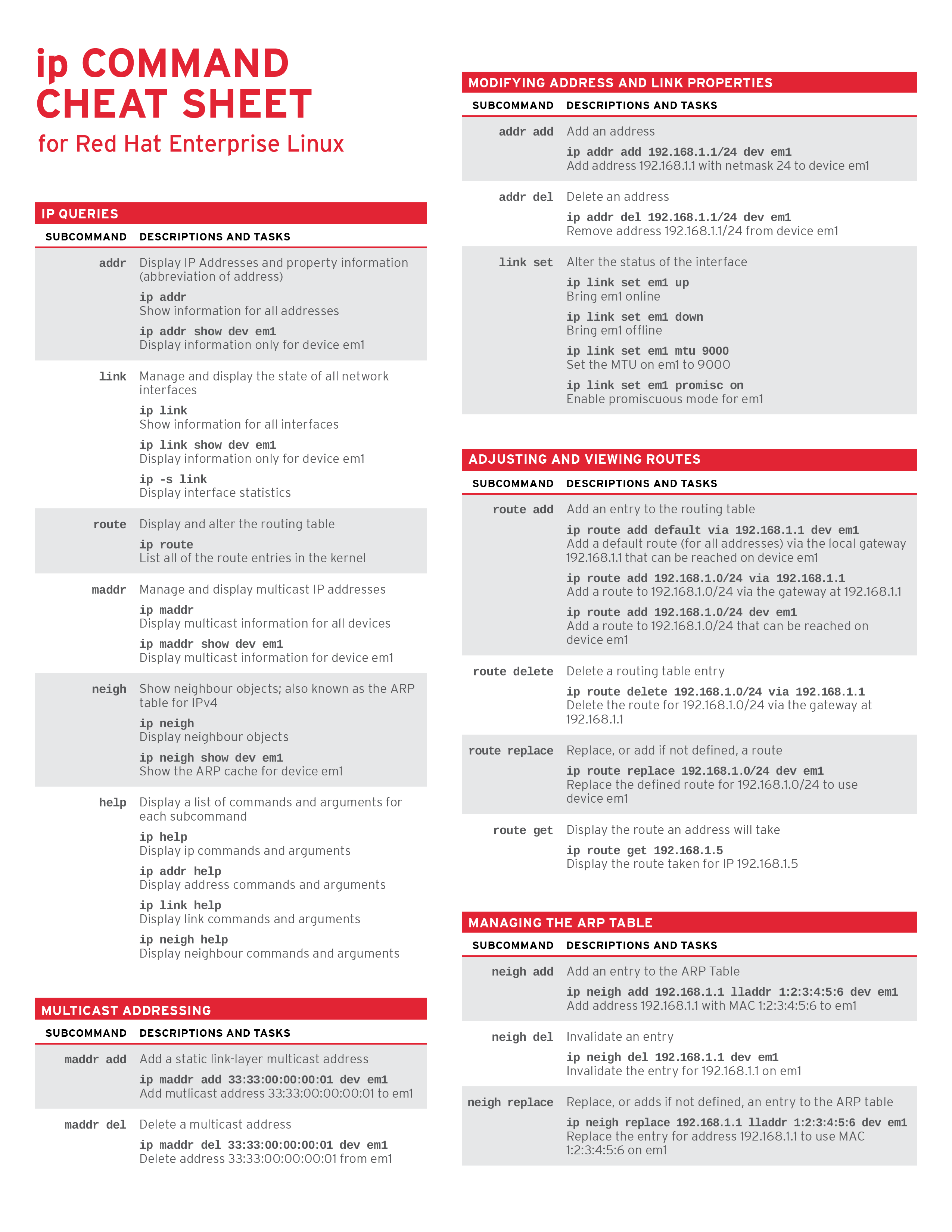 ip Command Cheat Sheet for Red Hat Enterprise Linux - Red