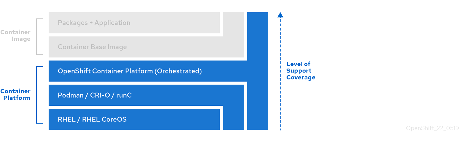 This image shows the levels of support as a stack.
