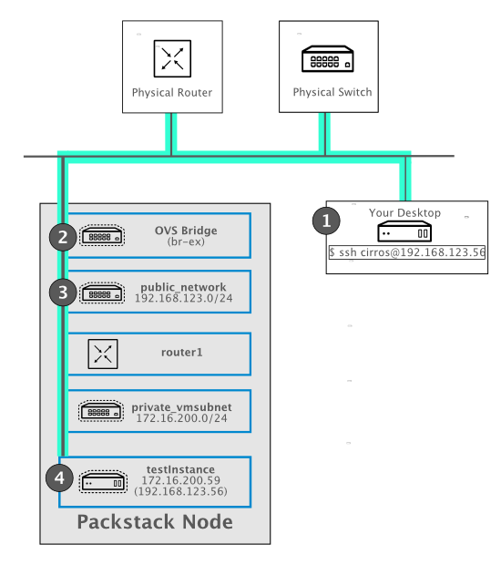 Packstack topology