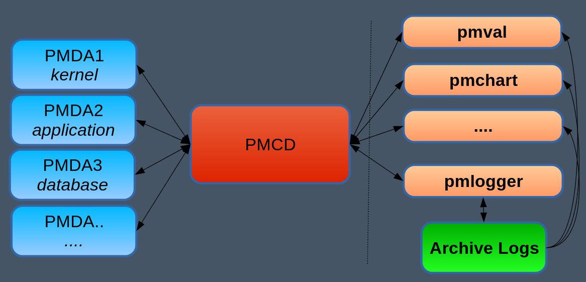 PCP Architecture