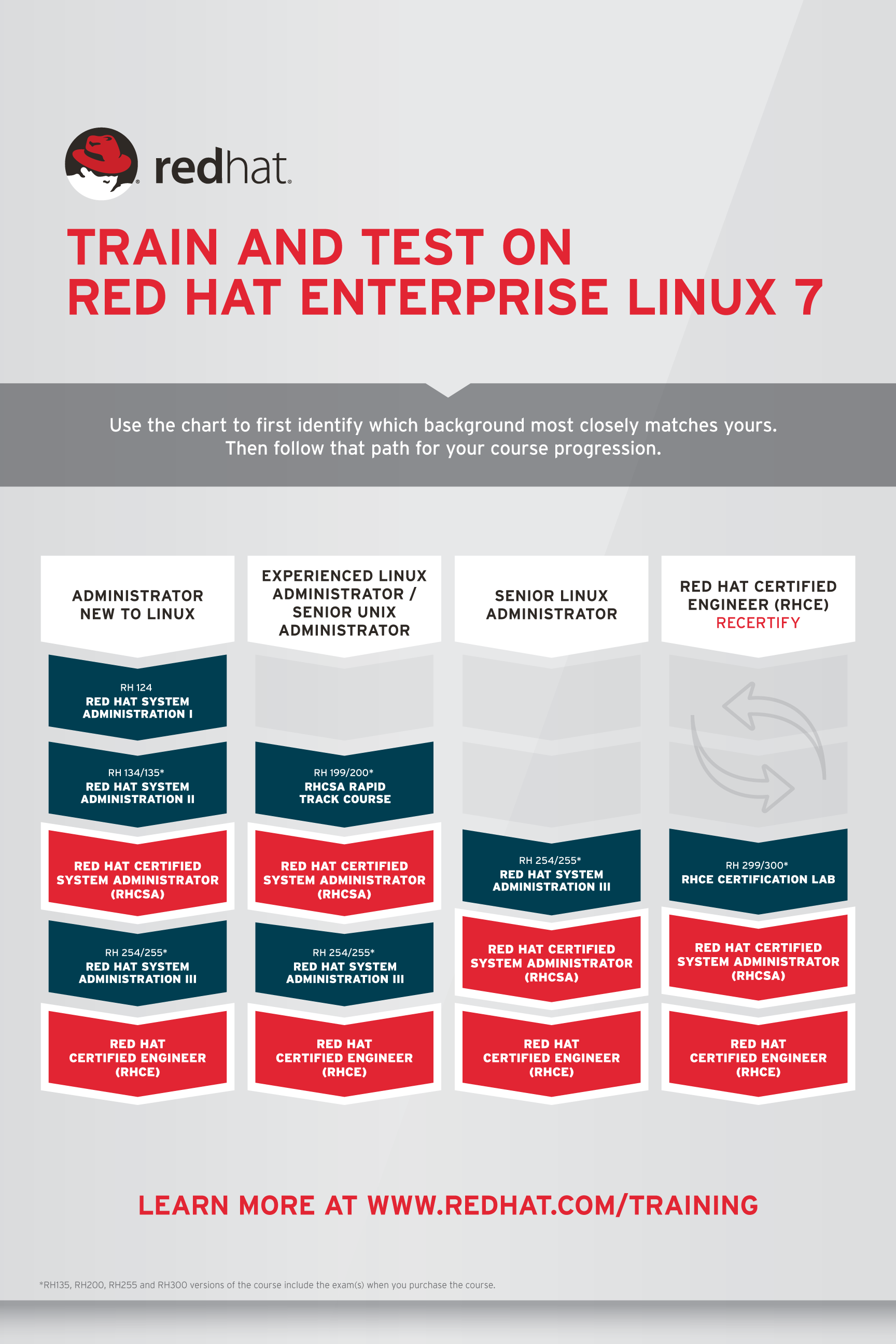 Red Hat Enterprise Linux curriculum diagram