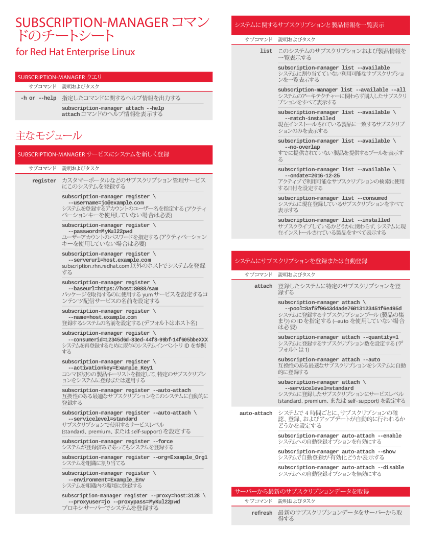 subscription-manager Cheat Sheet, Page 1