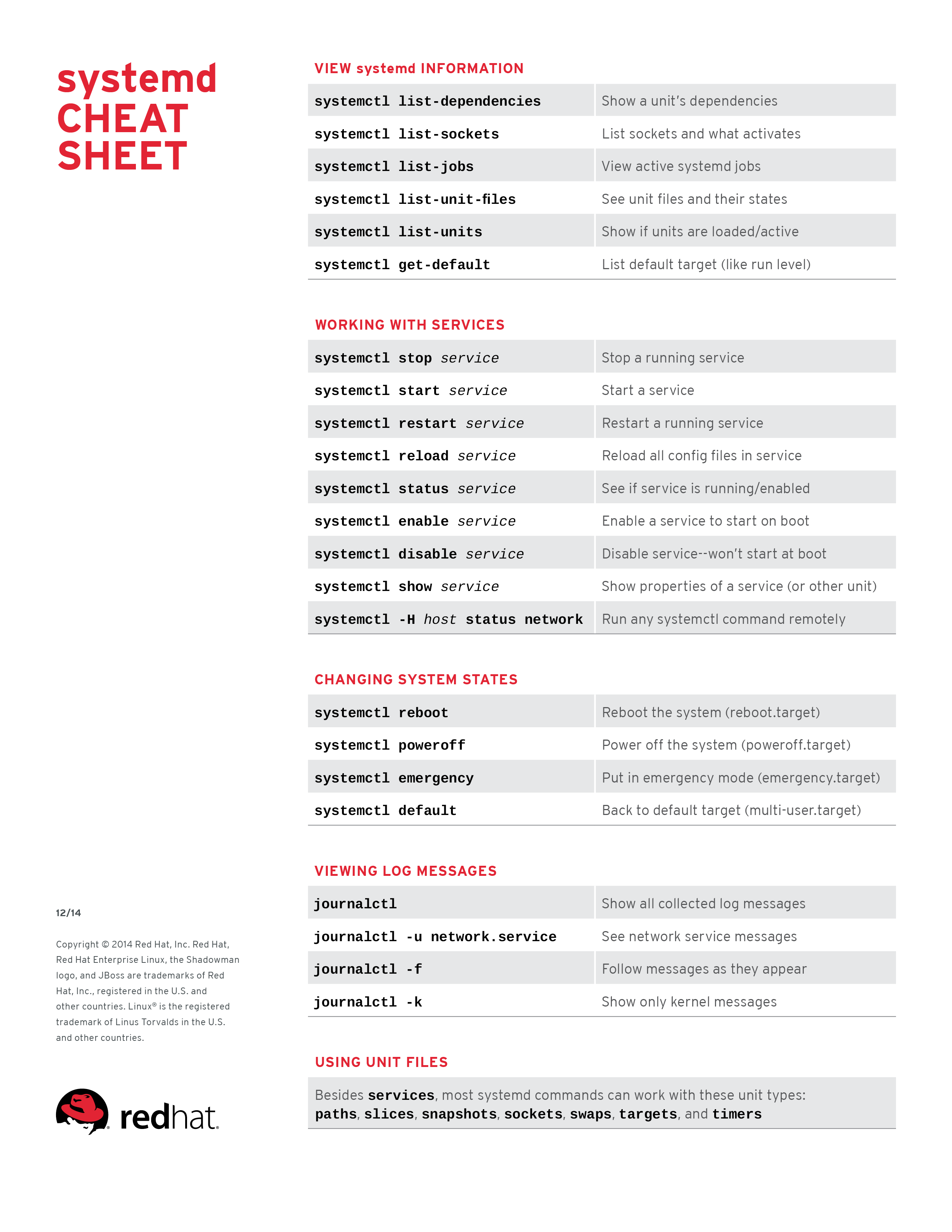 systemd Cheat Sheet for Red Hat Enterprise Linux