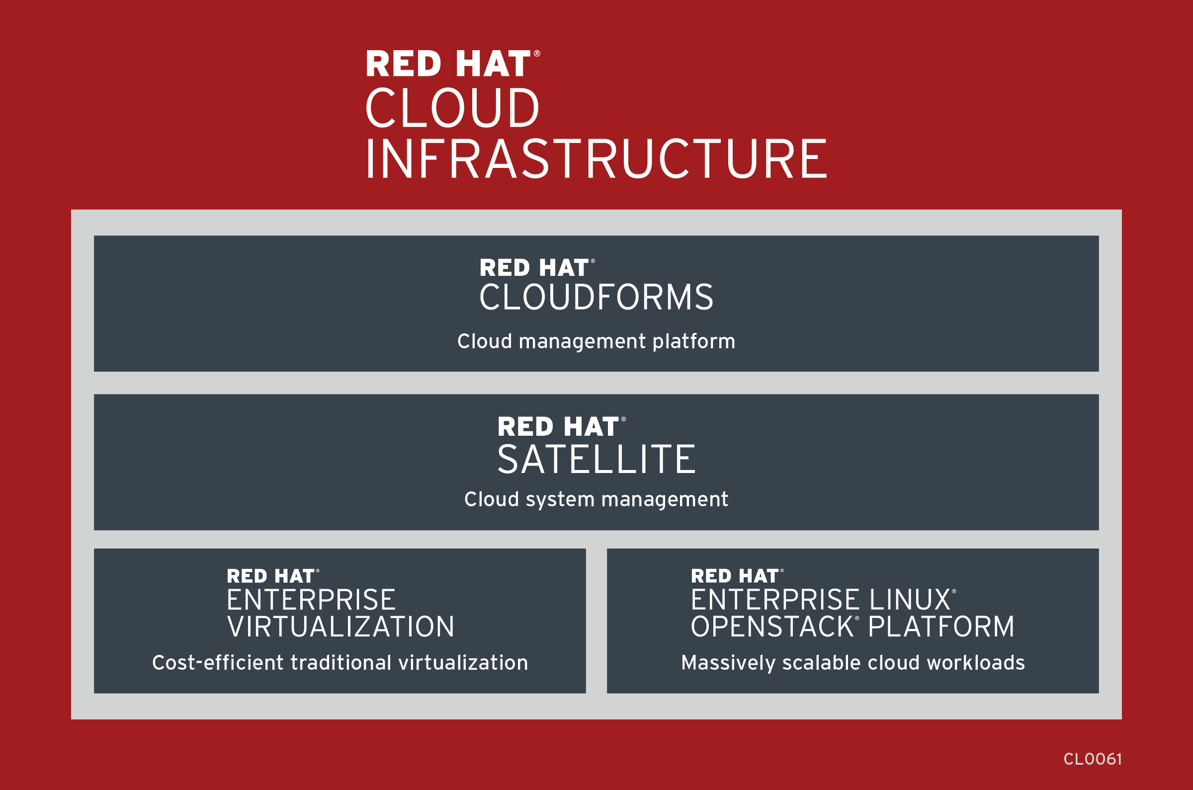 Red Hat Cloud Infrastructure Support Information - Red Hat ...