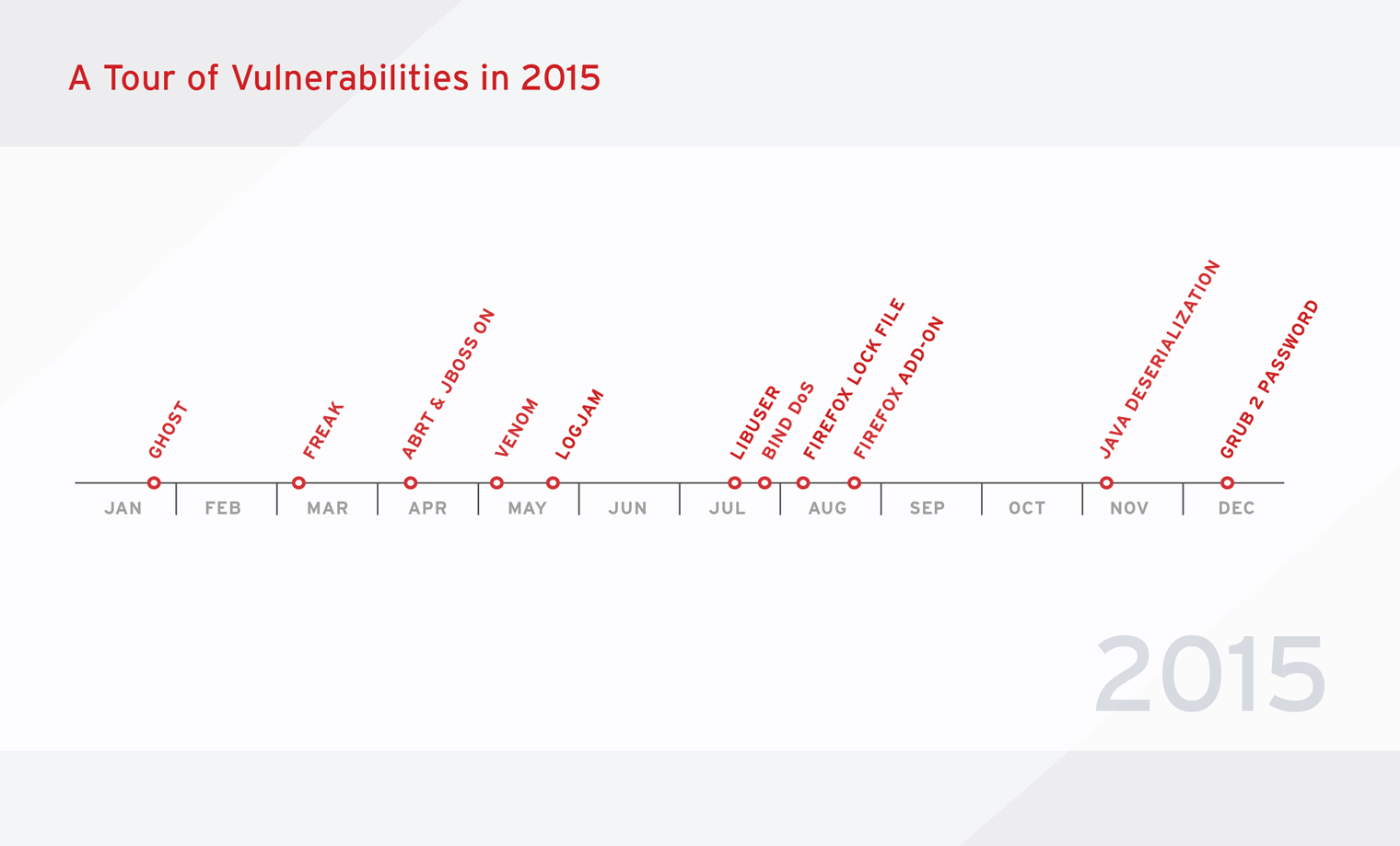 A tour of vulnerabilities in 2015