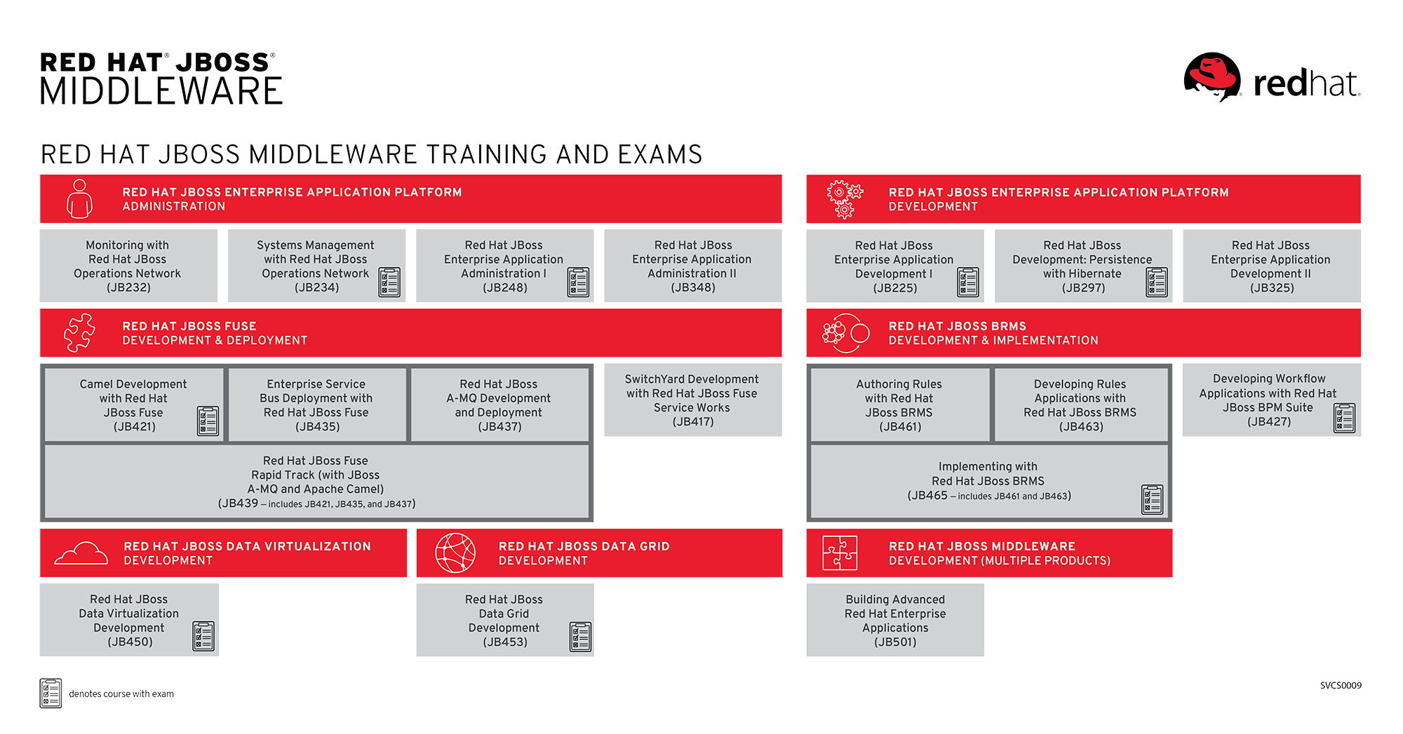 Middleware curriculum diagram