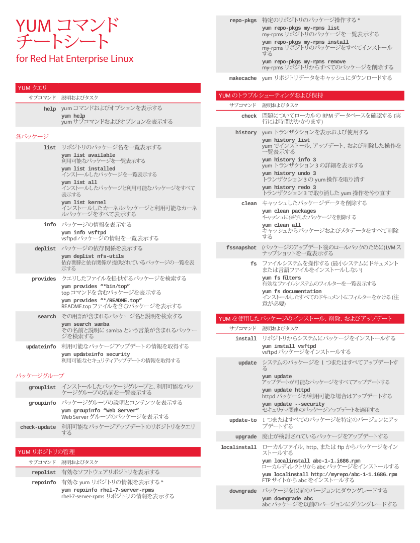 Yum Cheat Sheet for Red Hat Enterprise Linux (page 1)