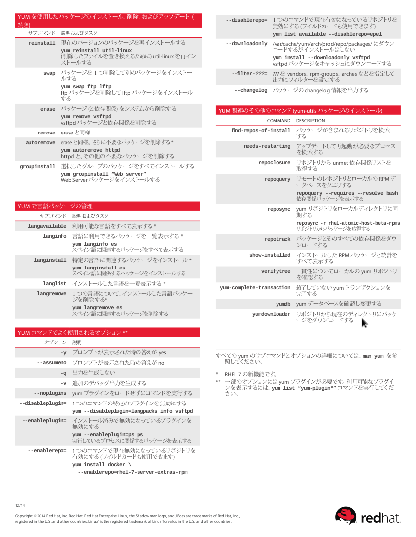 Yum Cheat Sheet for Red Hat Enterprise Linux (page 2)