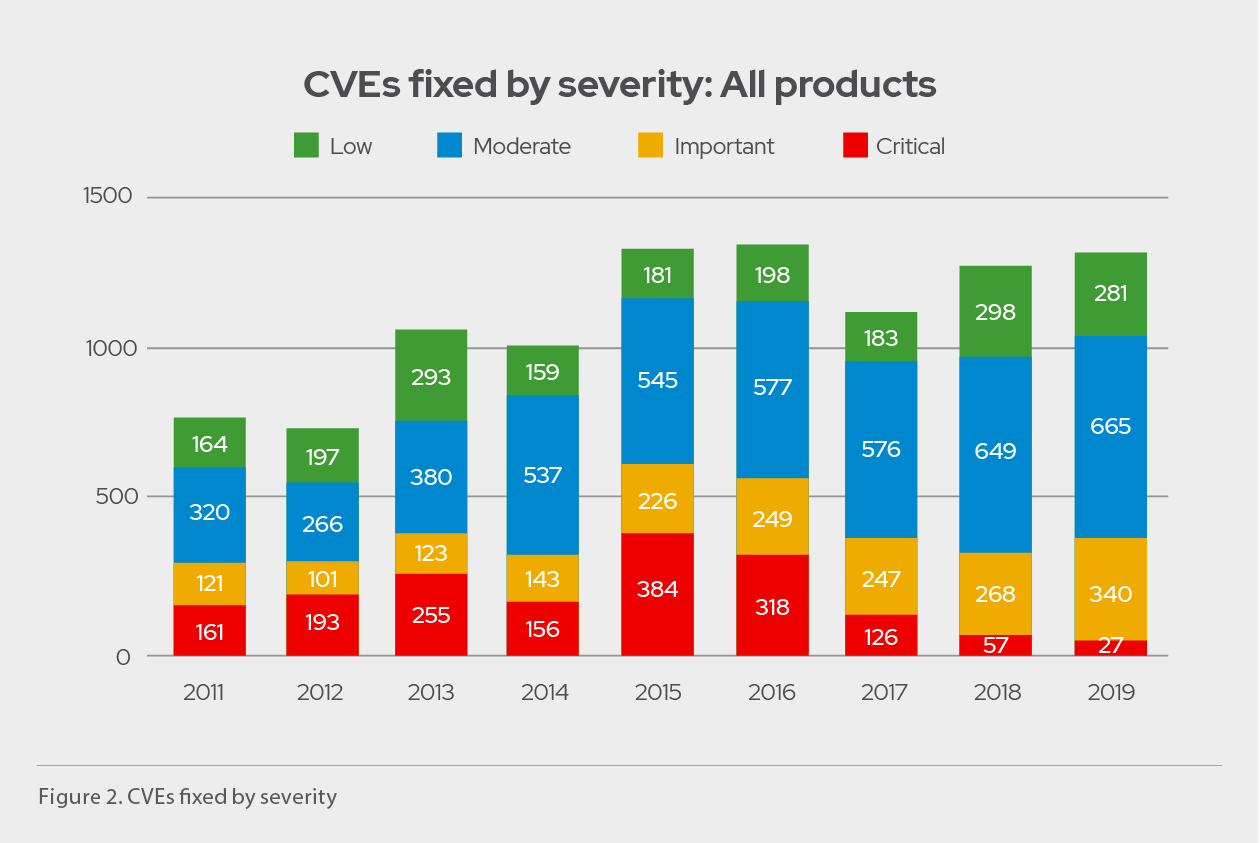 CVEs fixed by severity