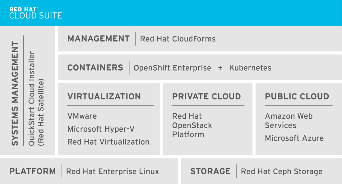 Red Hat Cloud Suite highlights