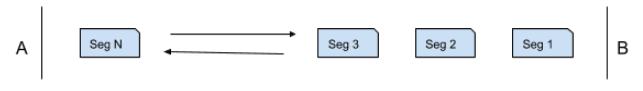 TCP Segmentation