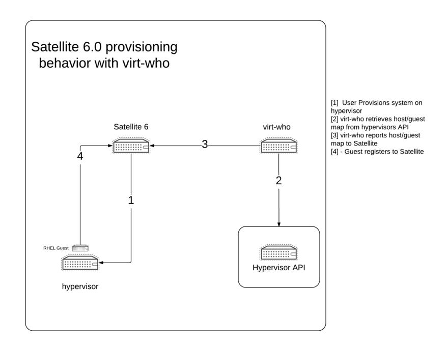 """""""Satellite 6.0 Virt-who behavior"""""""