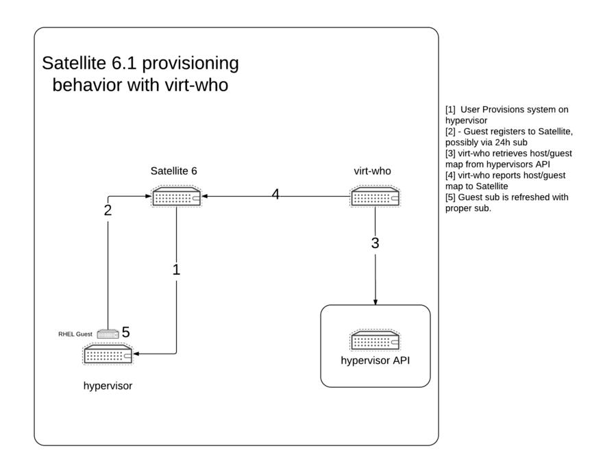 """""""Satellite 6.1 Virt-who behavior"""""""