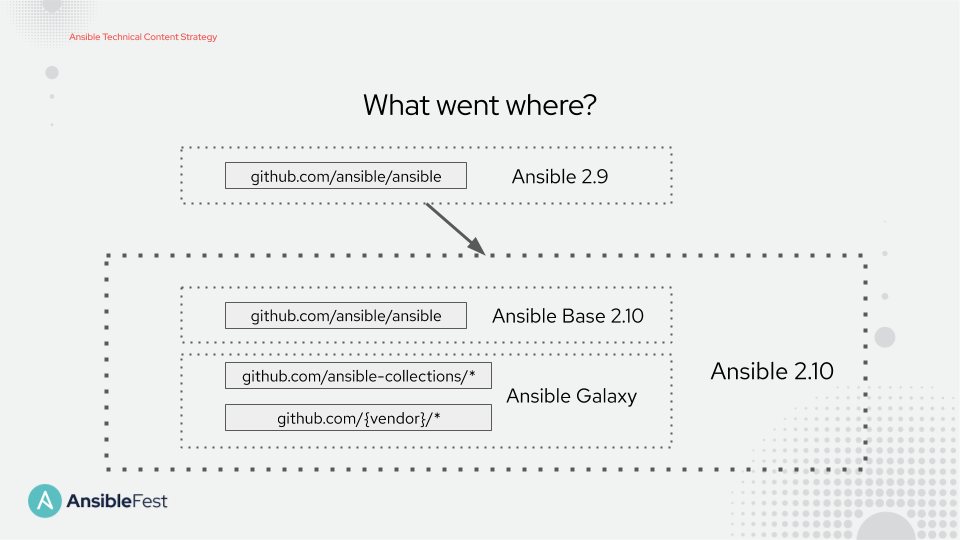 What went where from Ansible 2.9 to 2.10?