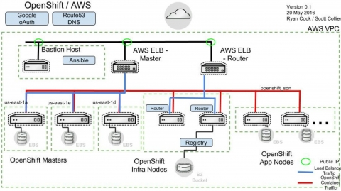 Create ose environment on aws using demo ansible red hat for Openshift 3 architecture