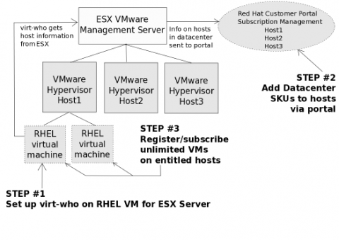 Configuring Datacenter Subscriptions