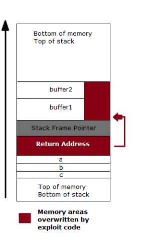 Memory stack showing exploit overwriting code in return address and buffer 1 and 2.