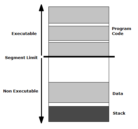 Memory stack with a segment limit that segments the stack into executable and non-executable areas.