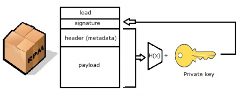 Diagram depicting the header and payload of the RPM is signed and that the signature is also stored in the RPM.