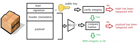Diagram showing the process for verifying the header and payload of an RPM.