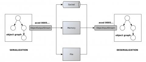 JDK approach to address deserialization Vulnerability - Red Hat