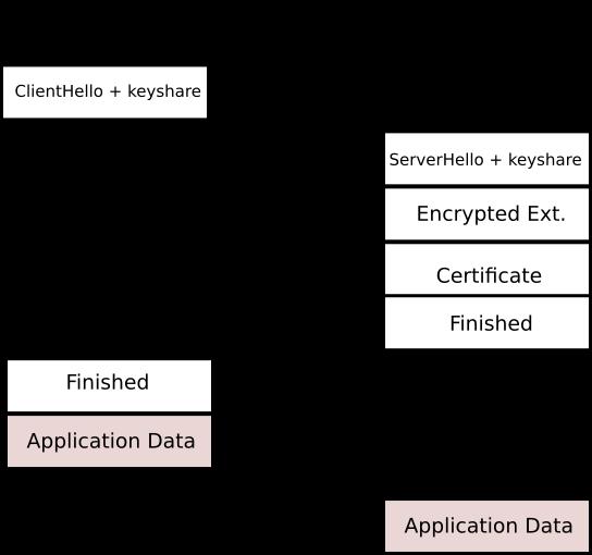 TLS 1.3 handshake