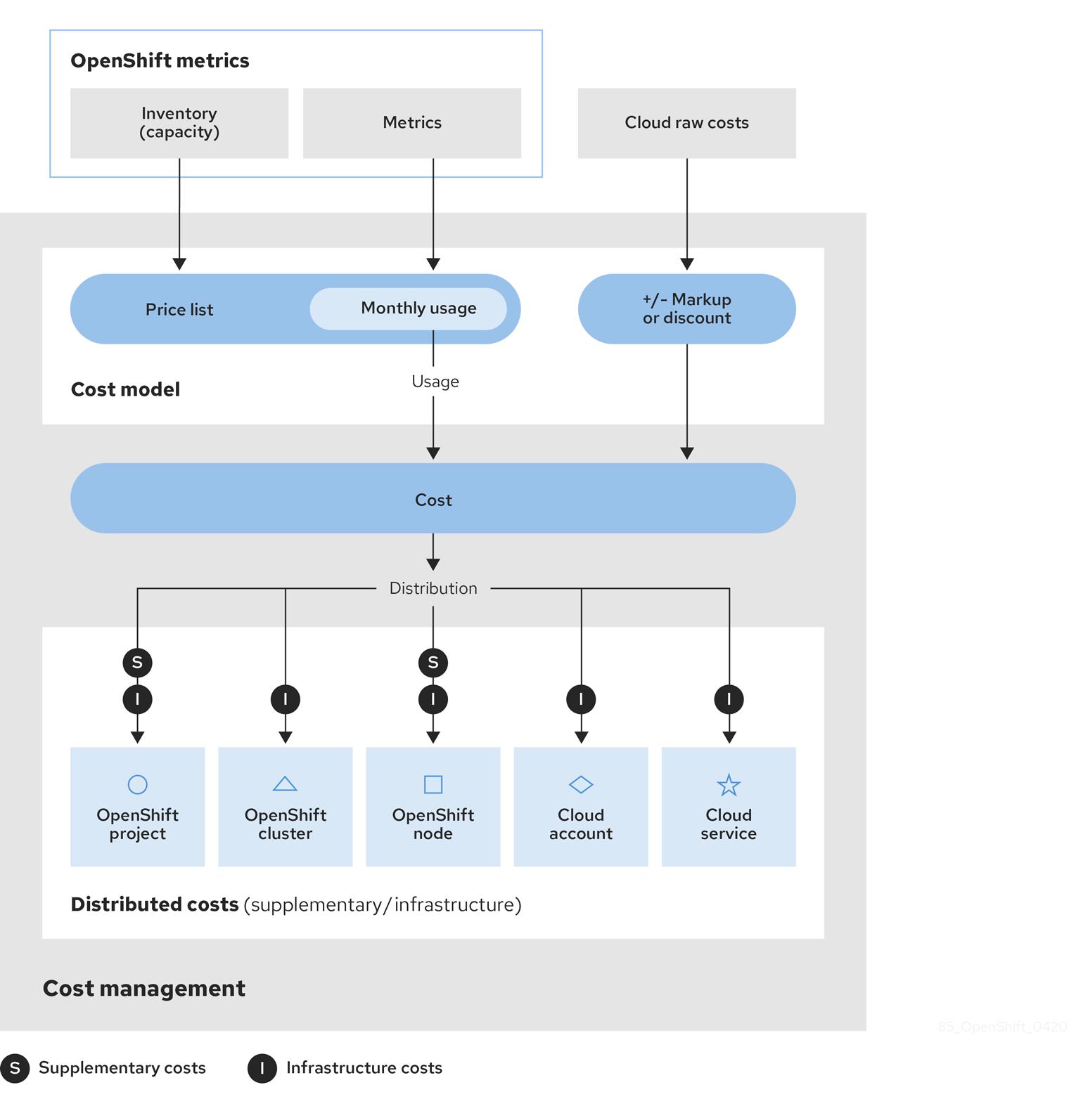 costmodel workflow