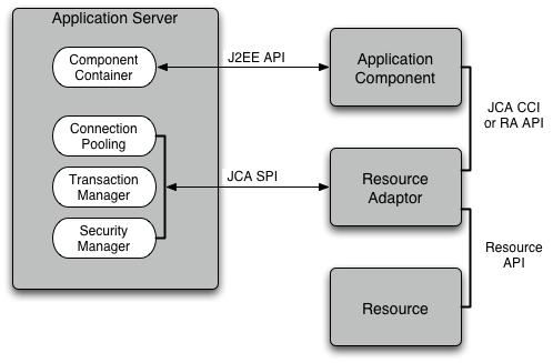 The relationship between a J2EE application server and a JCA resource adaptor
