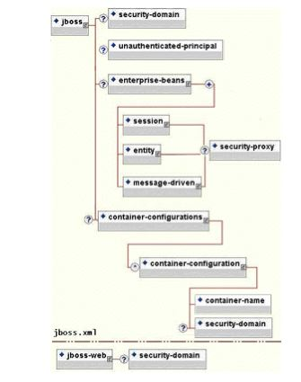 The security element subsets of the JBoss server jboss.xml and jboss-web.xml deployment descriptors.