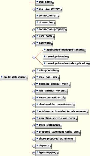 The non-transactional DataSource configuration schema