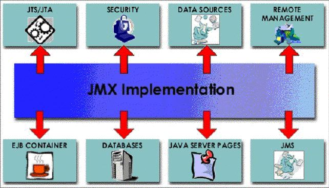 The JBoss JMX integration bus and the standard JBoss components