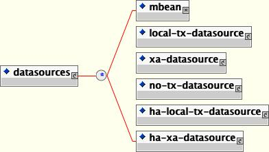 The simplified JCA DataSource configuration descriptor top-level schema elements