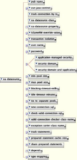 The XA DataSource configuration schema