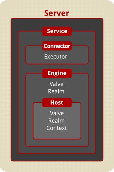 The server.xml file schema