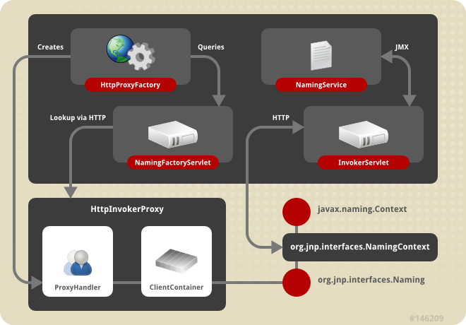 The HTTP invoker proxy/server structure for a JNDI Context