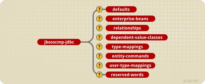 The jbosscmp-jdbc content model.
