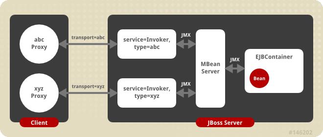 The transport invoker server side architecture