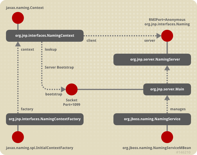 Key components in the JBoss Naming Service architecture.