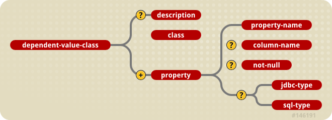 The jbosscmp-jdbc dependent-value-class element model.