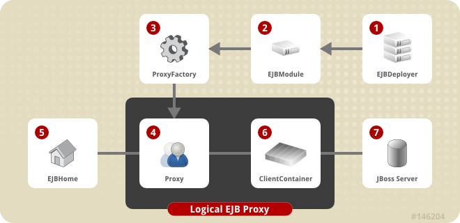 The composition of an EJBHome proxy in JBoss.