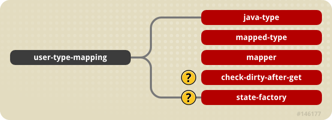 The user-type-mapping content model >