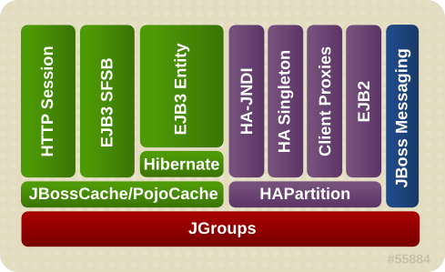 The JBoss Enterprise Application Platform clustering architecture